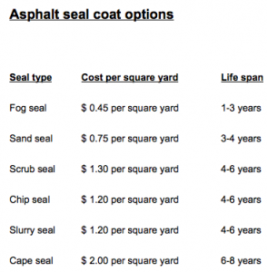 Asphalt Seal Coat Options